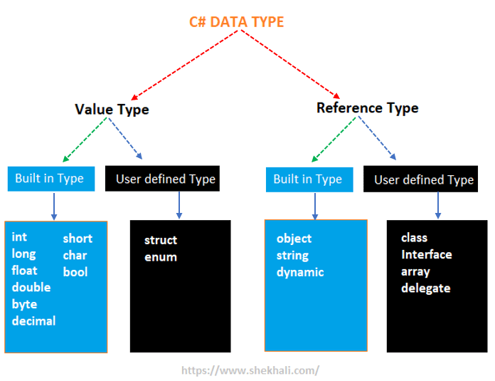 Value type and reference type in C#