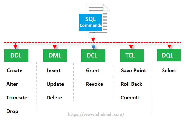 image-types of SQL Commands
