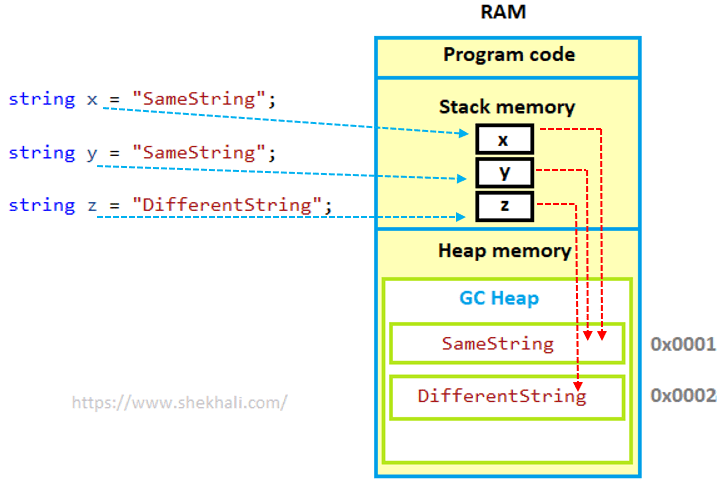 String interning in C#