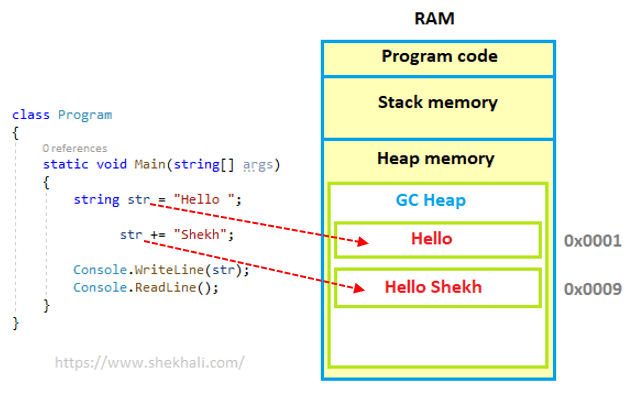 String memory allocation in heap
