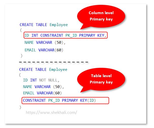 Primary Key Constraint in SQL Server