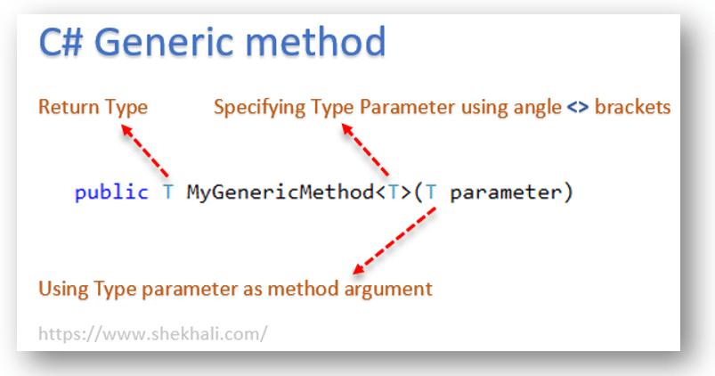 Generic method in C#