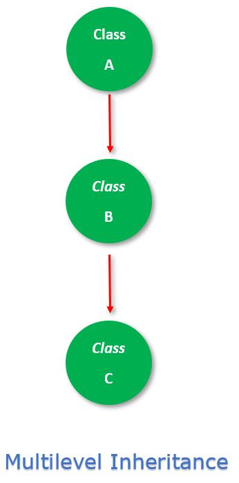 Multilevel Inheritance in C#