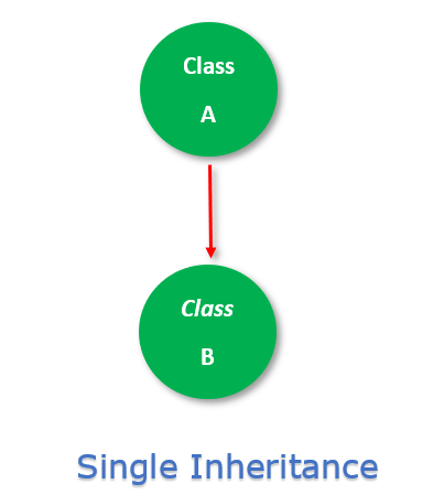 Single Inheritance in c#