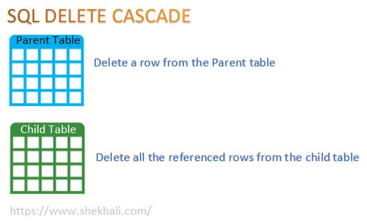 SQL-DELETE-CASCADE