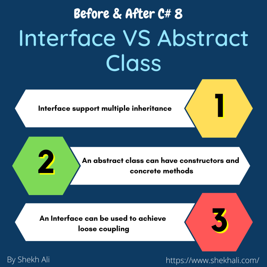 image result Interface Vs Abstract Class