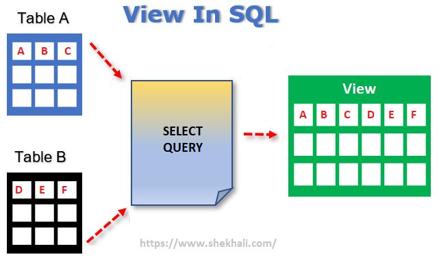 View in SQL Server