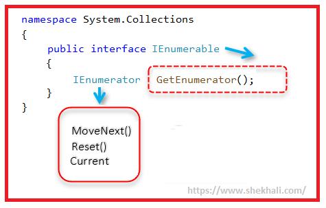 image IEnumerable in C#