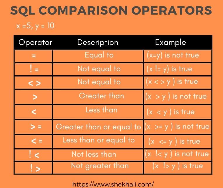 image-SQL-Comparison-Operators