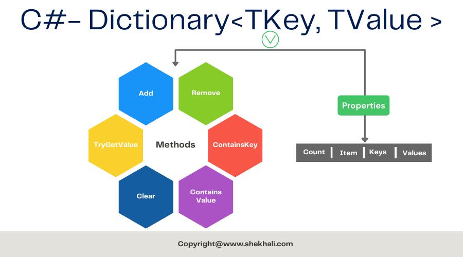 C# Dictionary