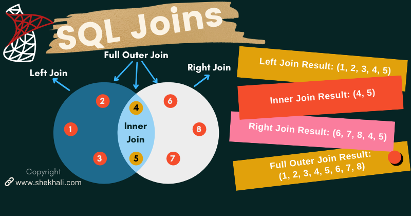 Different Types Of SQL Joins