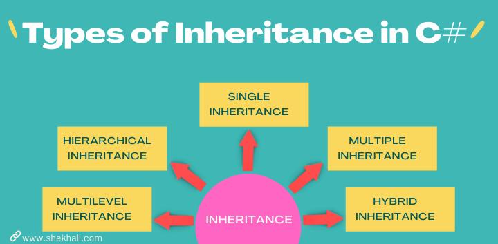 Types of Inheritance in C#